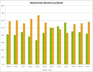 Volume by Month